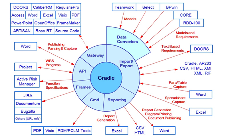 Cradle_interfaces