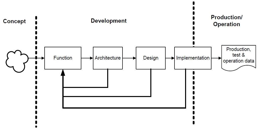 arp4754_process