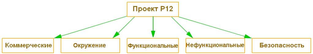 Таблица 2: Организация потребностей по типам