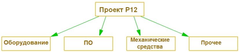 Таблица 3: Организация потребностей по категориям