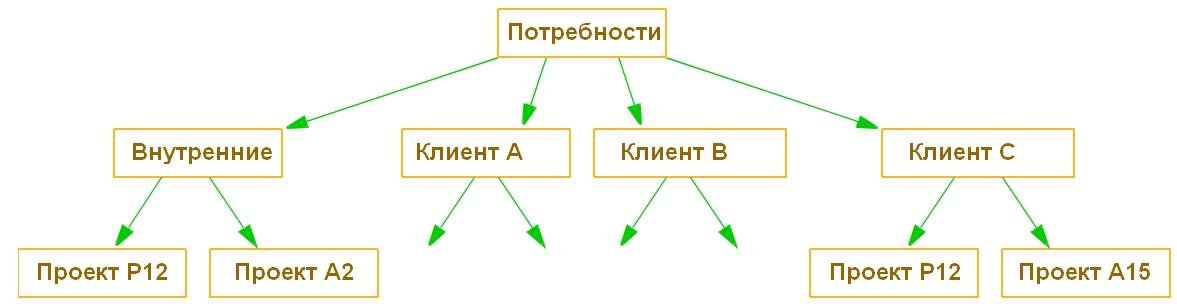 Таблица 1: Общая структура потребностей